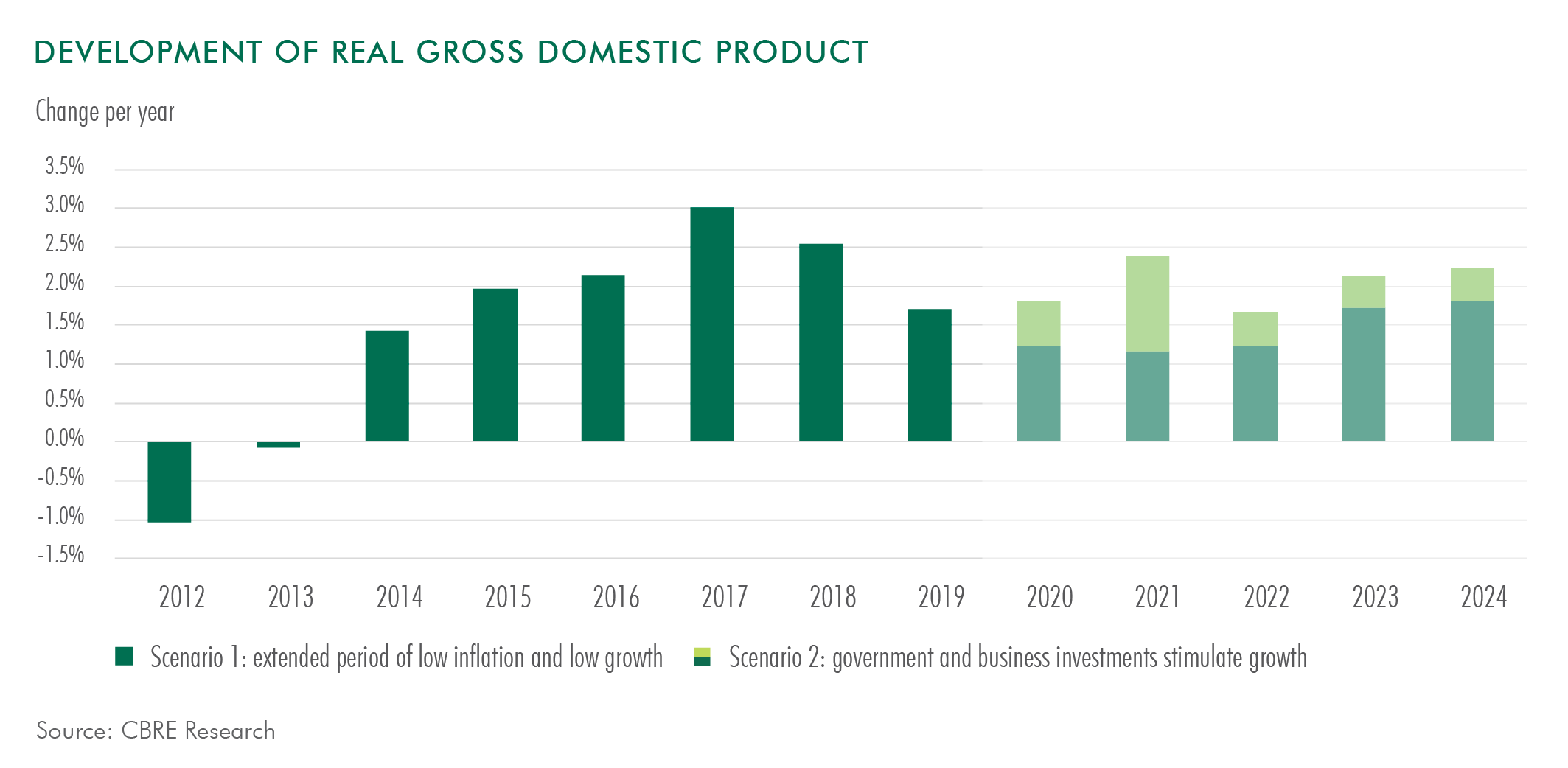 CBRE DEVELOPMENT OF REAL GROSS DOMESTIC PRODUCT ENG