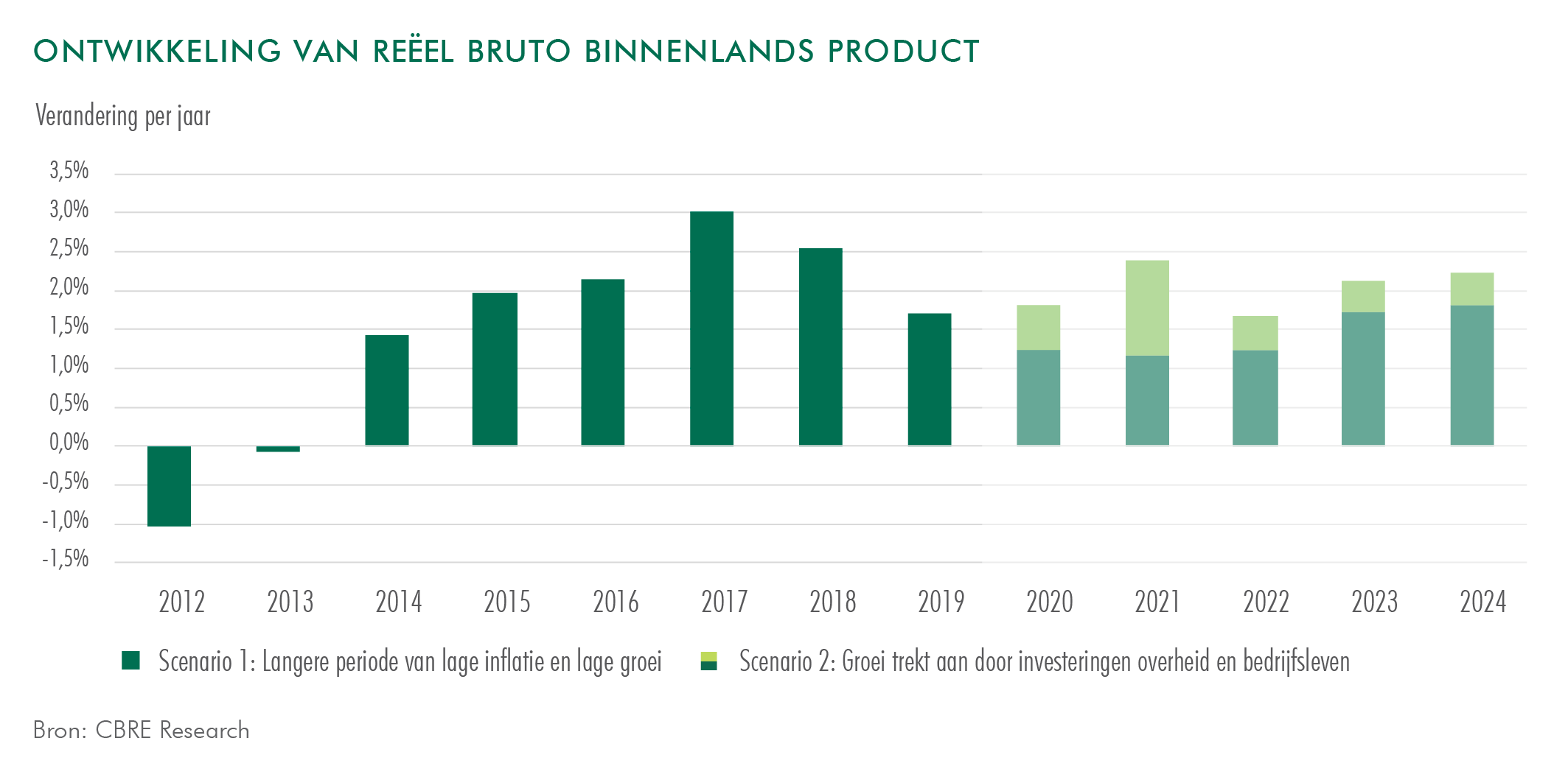 CBRE DEVELOPMENT OF REAL GROSS DOMESTIC PRODUCT NL-15
