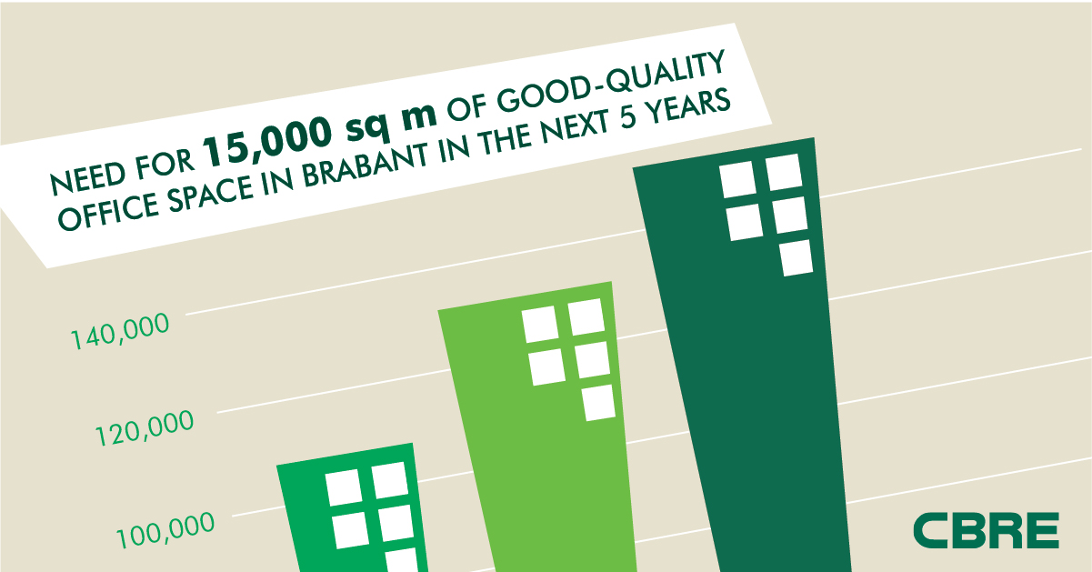 Wondering where your Brabant-based opportunities might lie? Download our report for all the facts and figures.