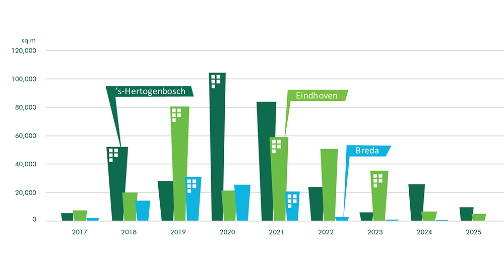 CBRE Special Report - Brabant The Property Perspective - Infographic (EN)
