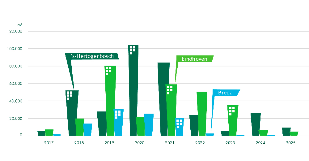 CBRE Special Report - Brabant The Property Perspective - Infographic (NL)