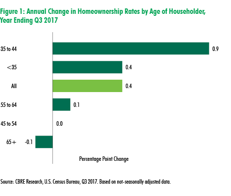 CBRE Research: U.S. Homeownership Rate Inches Up to 63.9% | U.S. MarketFlash