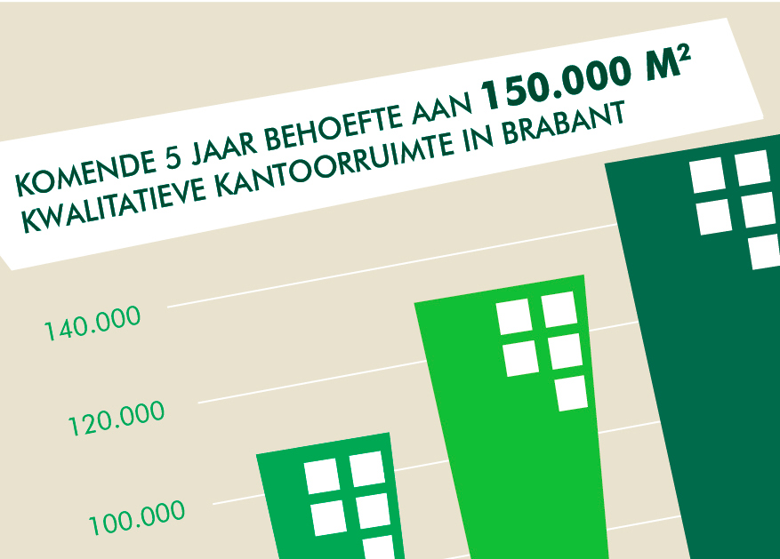 CBRE Special Report - Brabant The Property Perspective - Facts & Figures (NL)